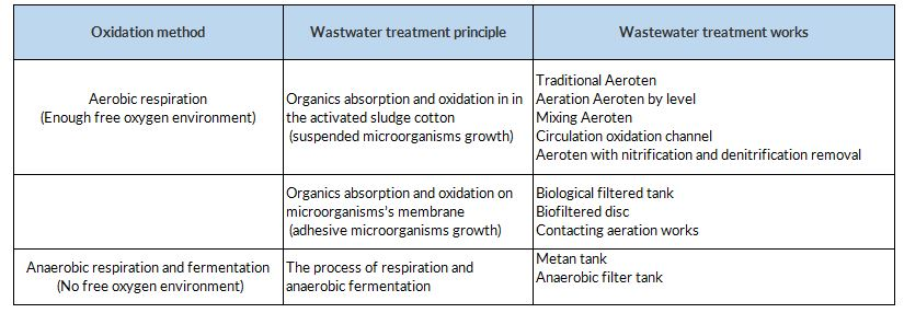 OVERVIEW OF WASTEWATER TREATMENT IN VIETNAM